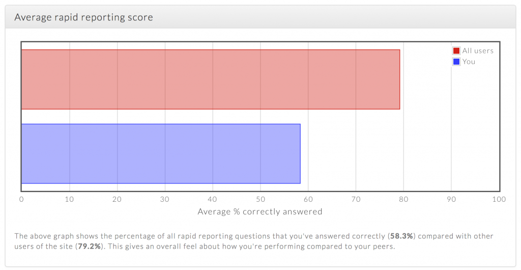 improved-average-score-graph-screenshot